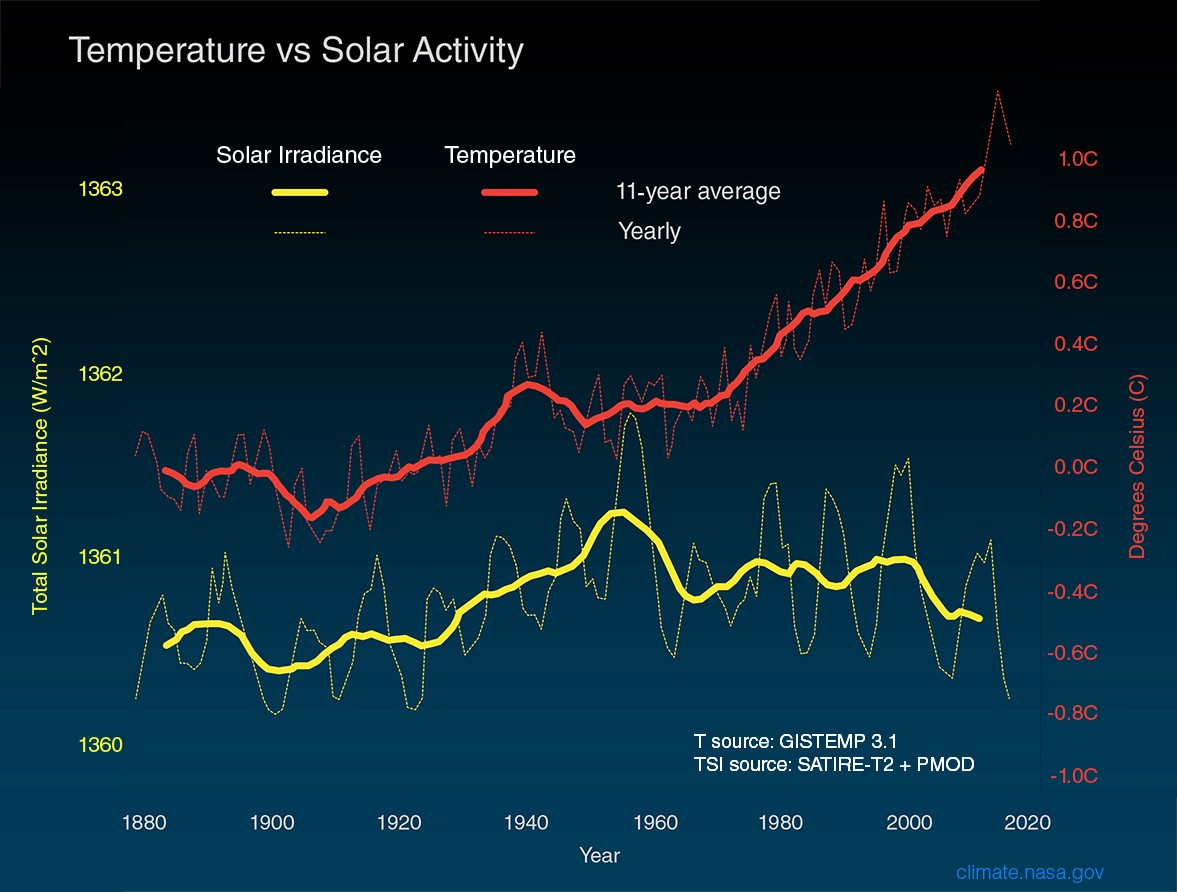 Graph of temperatures rising from about 1880.